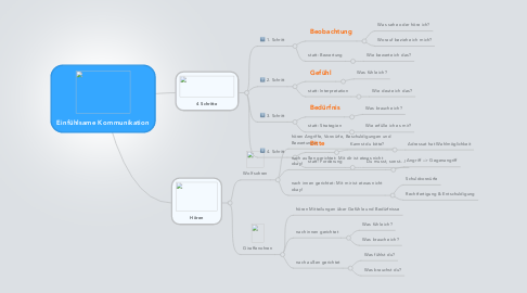 Mind Map: Einfühlsame Kommunikation
