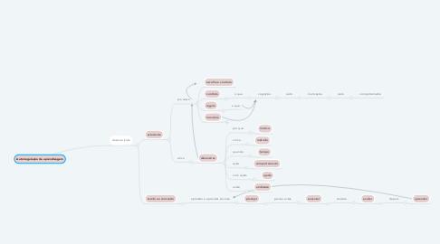 Mind Map: Autorregulação da aprendizagem
