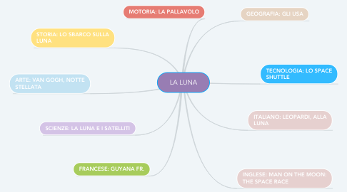 Mind Map: LA LUNA