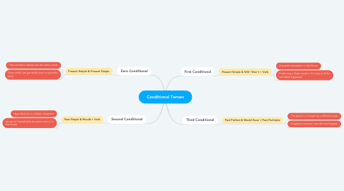 Mind Map: Conditional Tenses