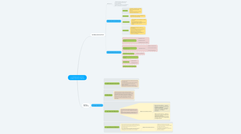 Mind Map: EL SISTEMA EDUCATIVO COMO POLÍTICA PÚBLICA