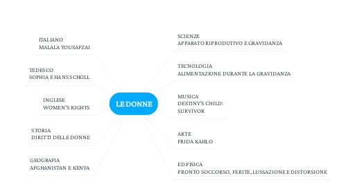 Mind Map: LE DONNE