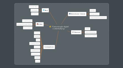 """Mind Map: """"Comunicação digital e ciberbullying"""""""