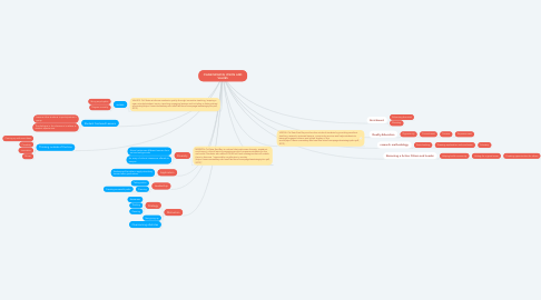 Mind Map: CSUEB MISSION, VISION AND VALUES