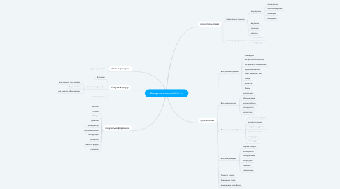 Mind Map: Интернет магазин Mirbir.ru