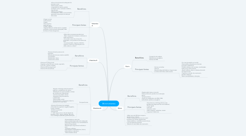 Mind Map: Micronutrientes