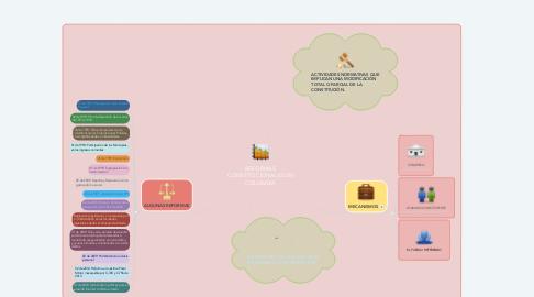 Mind Map: REFORMAS CONSTITUCIONALES EN COLOMBIA