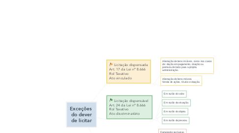 Mind Map: Exceções  do dever de licitar