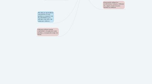Mind Map: Scratch