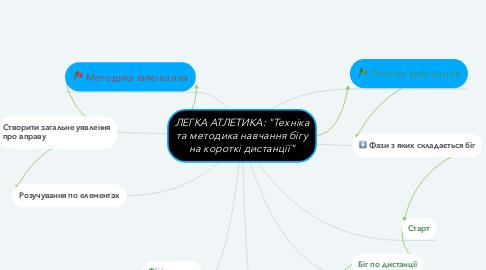 """Mind Map: ЛЕГКА АТЛЕТИКА: """"Техніка та методика навчання бігу на короткі дистанції"""""""