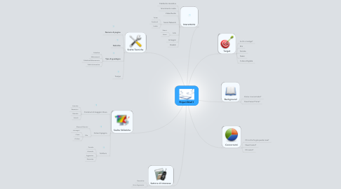 Mind Map: Project Brief 1