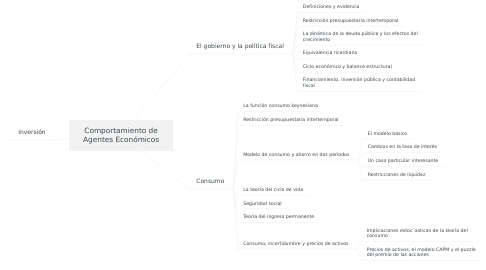 Mind Map: Comportamiento de Agentes Económicos
