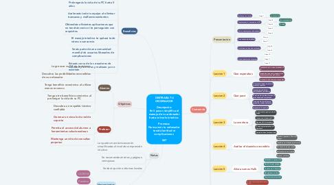 Mind Map: DESTRABA TU ORDENADOR  Descripción: En 5 pasos simplifica el manejo de tu ordenador hasta volverlo intuitivo.  Promesa: Nunca más tu ordenador tendrá lentitud ni complicaciones.  $47