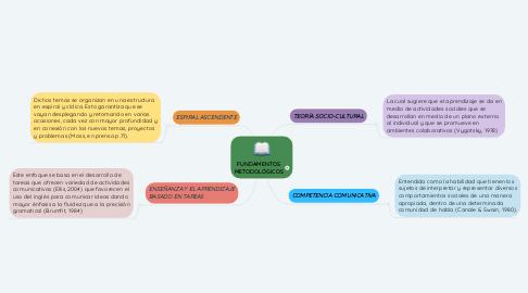 Mind Map: FUNDAMENTOS METODOLÓGICOS