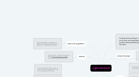 Mind Map: reglas hαnd-вαll