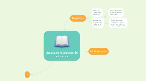 Mind Map: Etapas de la planeación educativa