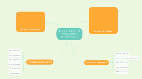 Mind Map: ROLES Y PERFILES DE PROFESORES Y ESTUDIANTES (1)