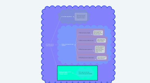 Mind Map: ¿Vivimos en un multiuniverso?
