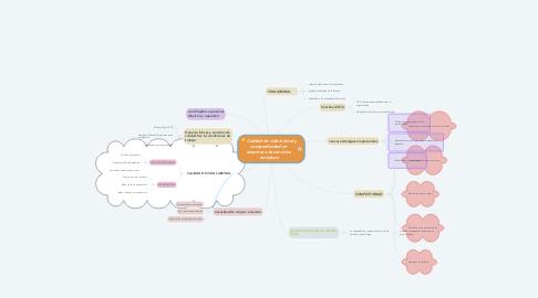 Mind Map: Calidad de vida laboral y competitividad en empresas de servicios turísticos
