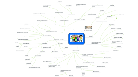 Mind Map: Aprender a convivir