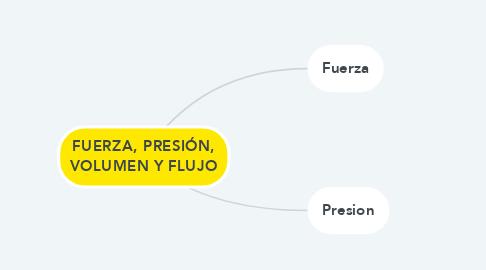 Mind Map: FUERZA, PRESIÓN, VOLUMEN Y FLUJO