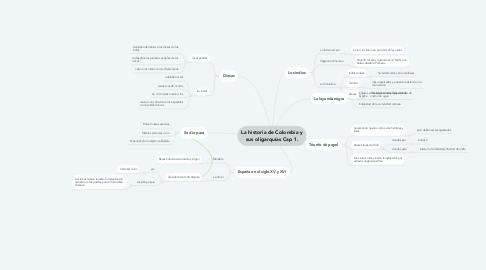 Mind Map: La historia de Colombia y sus oligarquías Cap 1.