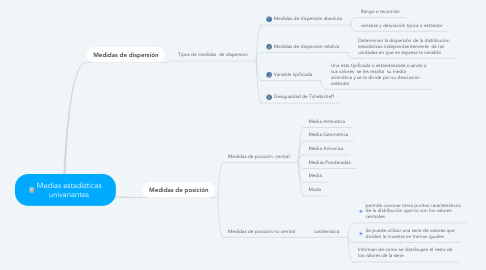 Mind Map: Medias estadísticas univariantes