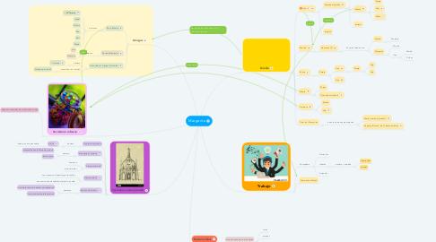 Mind Map: Margarita