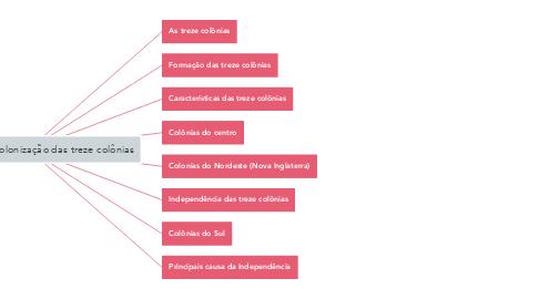 Mind Map: O processo de colonização das treze colônias