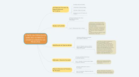 Mind Map: O PAPEL DA PESQUISA DE MERCADO DURANTE O  DESENVOLVIMENTO DE PRODUTOS