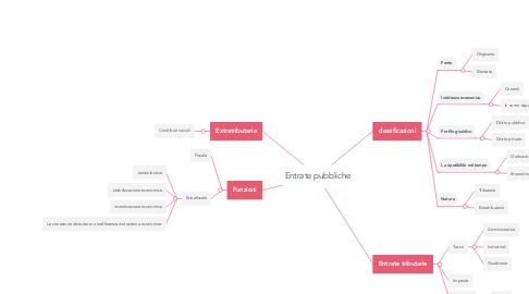 Mind Map: Entrate pubbliche