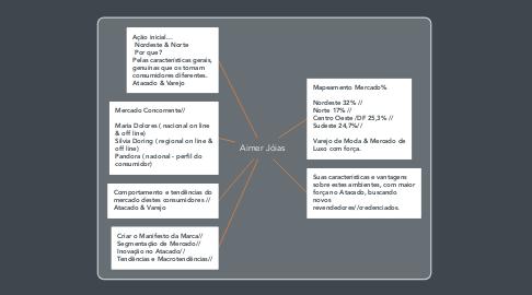 Mind Map: Aimer Jóias