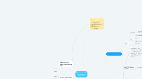 Mind Map: Estructura Asoc Des Ciencias y Arte Sta Cecilia-Sedes
