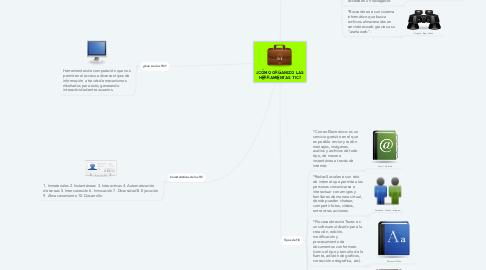 Mind Map: ¿CÓMO ORGANIZO LAS HERRAMIENTAS TIC?