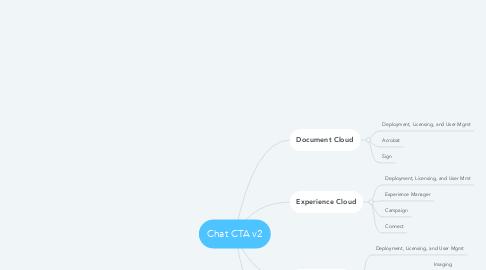 Mind Map: Chat CTA v2