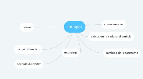 Mind Map: tortugas