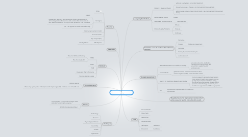 Mind Map: Quality Improvement