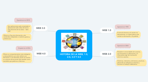 Mind Map: HISTORIA DE LA WEB, 1.0, 2.0, 3.0 Y 4.0