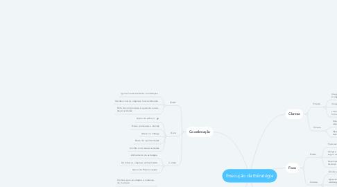 Mind Map: Execução da Estratégia