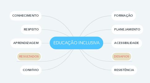 Mind Map: EDUCAÇÃO INCLUSIVA