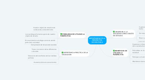 Mind Map: IMPORTANCIA DE LA PERSPECTIVA SOCIOLÓGICA