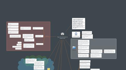 Mind Map: Tipos de ordenamiento institucional.