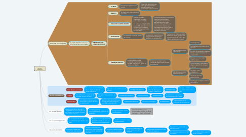 Mind Map: LÓGICA: