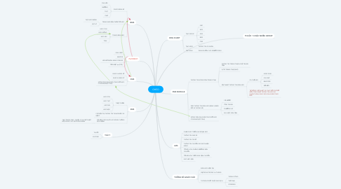 Mind Map: OHEO