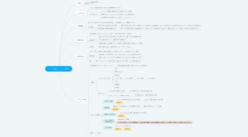 Mind Map: 02. TP企画:サービス資料