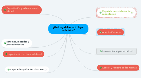Mind Map: ¿Qué hay del aspecto legar en México?