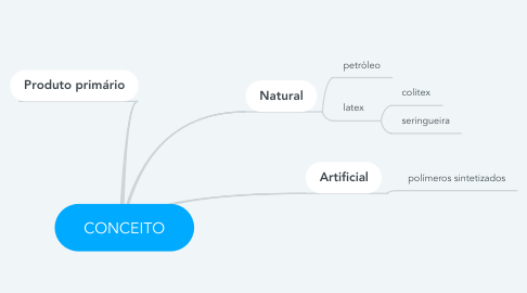 Mind Map: CONCEITO