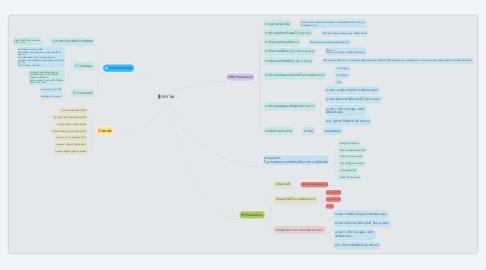 Mind Map: MV ง้อ