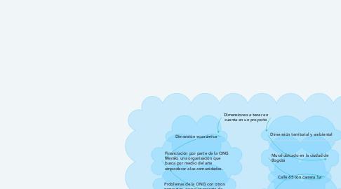 Mind Map: Dimensiones a tener en cuenta en un proyecto