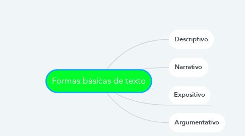 Mind Map: Formas básicas de texto